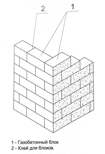 схема кладки угла здания