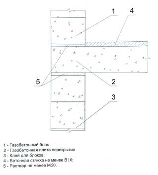 опирание газобетонной плиты перекрытия на несущую наружную стену из блоков