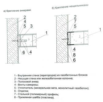 соединение стены-перегородки с наружной стеной или железобетонной колонной