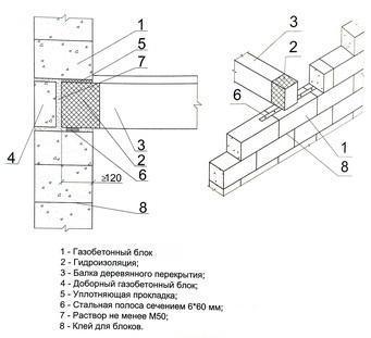 опирание деревянных балок перекрытия на наружную стену из газобетонных блоков