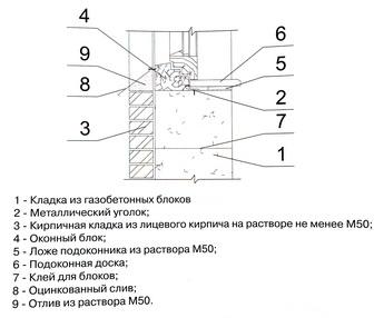 сопряжение оконного блока и подоконной части стены из газобетонных блоков с облицовкой из кирпича
