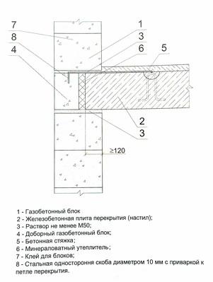опирание железобетонных сборных плит перекрытия на наружную несущую стену из газобетонных блоков