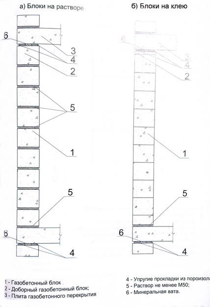 схема кладки наружных самонесущих стен из газобетонных блоков с поэтажным опиранием на газобетонные перекрытия