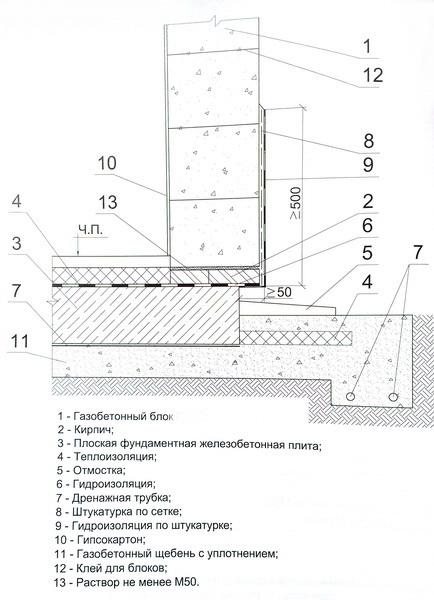 Устройство цоколя по плитному фундаменту