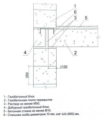 опирание газобетонной плиты перекрытия на несущую наружную стену из блоков (краевое опирание)