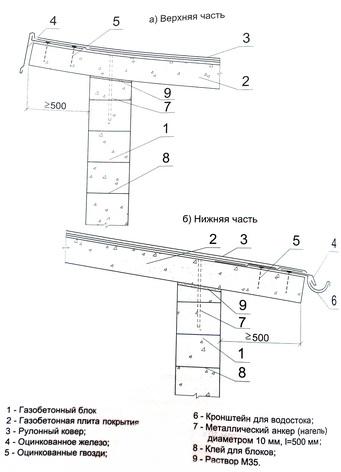 вариант опирания на стену наклонной крыши из газобетонных плит покрытия