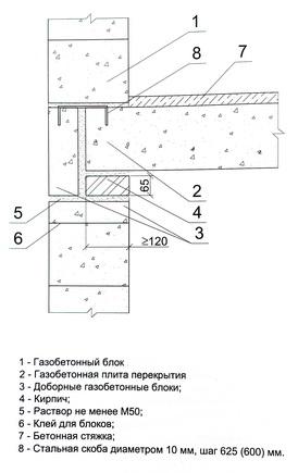 опирание газобетонных плит перекрытия на наружную несущую стену из блоков по ряду кирпичей