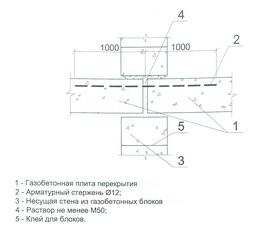 армирование швов между газобетонными плитами в зоне опирания на внутреннюю стену