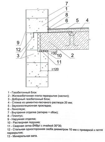 опирание железобетонной сборной плиты перекрытия на наружную несущую стену из блоков по армированному растворному шву