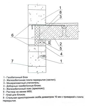 опирание железобетонных сборных плит перекрытия на наружную несущую стену из газобетонных блоков и железобетонный пояс