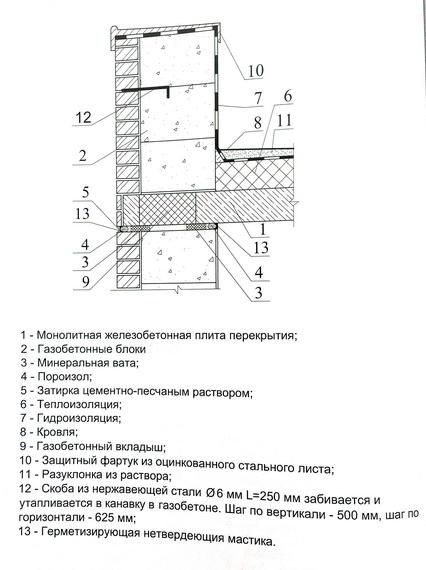 парапет монолитно-каркасного здания с совмещенным железобетонным покрытием