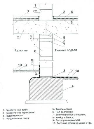 опирание газобетонных плит перекрытия на внутреннюю стену из мелких блоков в зоне нулевого цикла