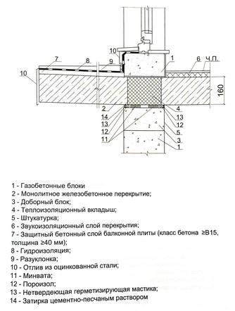 Расценка на герметизацию швов пеной