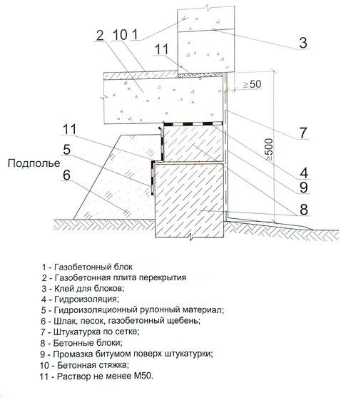 Устройство цоколя при газобетонном перекрытии