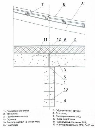 узел опирания плит чердачного перекрытия на внутреннюю стену из блоков при чердачной кровле
