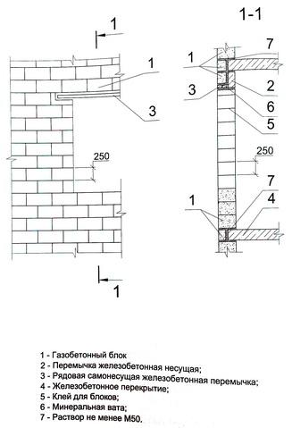 устройство оконного проема в несущей наружной стене из газобетонных блоков