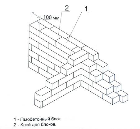 сопряжение кладки наружной стены из двух разнотипных блоков с внутренней стеной