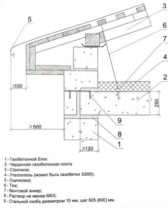 узел опирания плиты чердачного перекрытия на стену при устройстве чердачной крыши