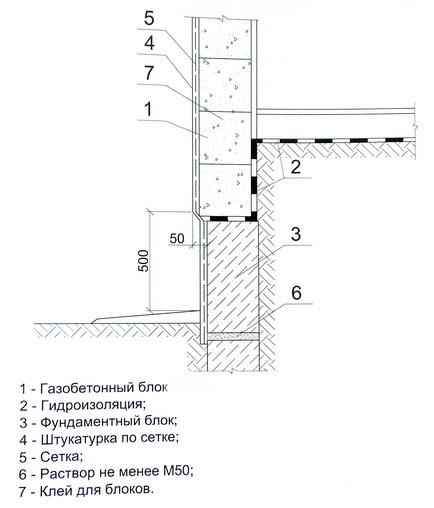 Схема гидроизоляции стен из газобетонных блоков при устройстве пола по насыпному грунту