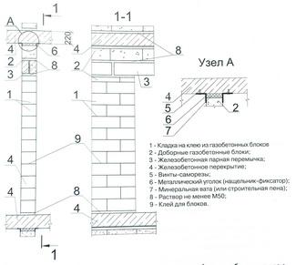 внутренние самонесущие стены из газобетонных блоков на клею с проемом